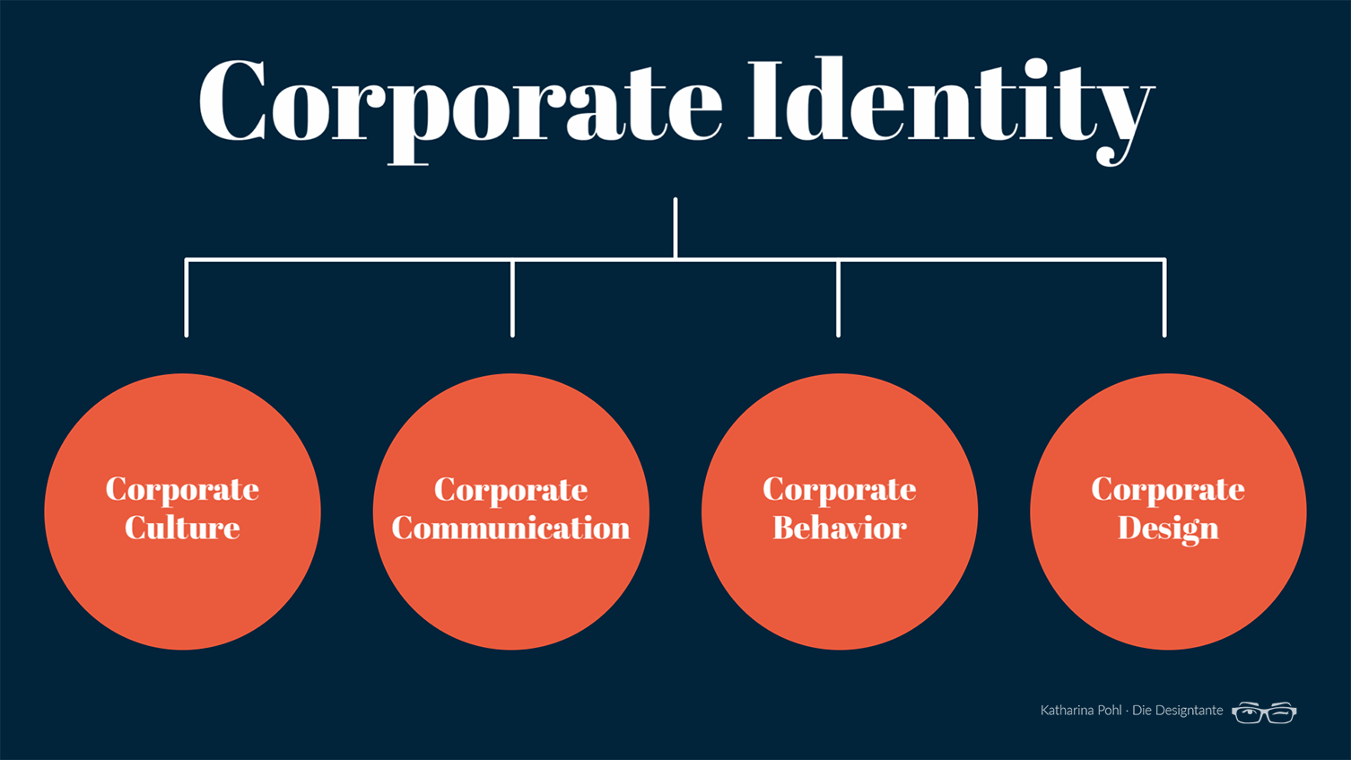 Was gehört zur Corporate Identity? Corporate Culture, Corporate Communication, Corporate Behavior und Corporate Design