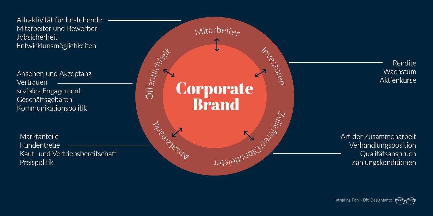 Corporate Brand: Zielgruppen und ihr Informationsbedarf