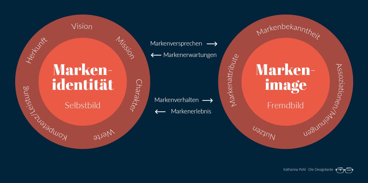 Markenidentität vs. Markenimage
